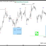 How good are you at recognizing Elliott Wave Patterns ?
