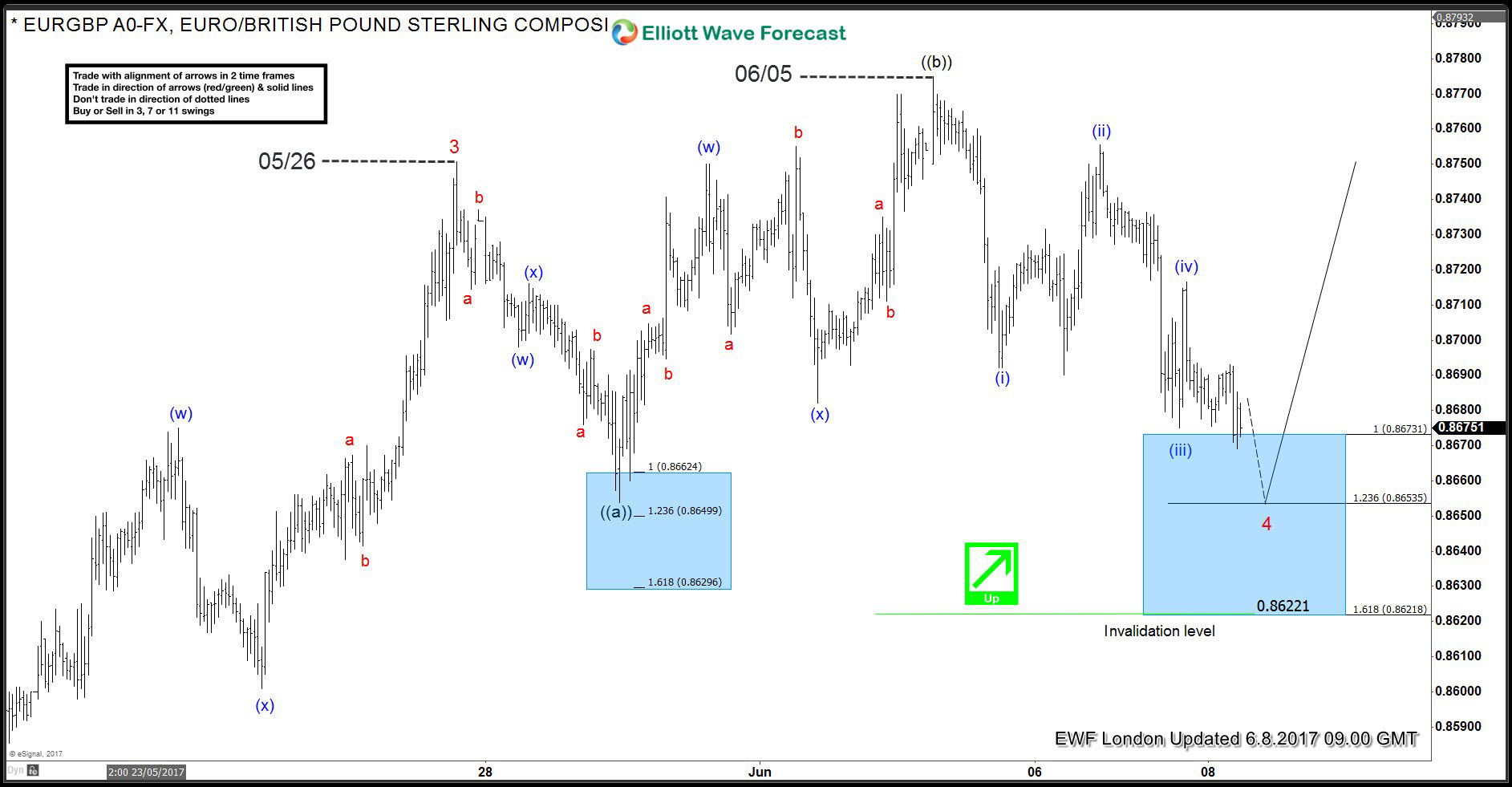 How Good Are You At Recognizing Elliott Wave Patterns