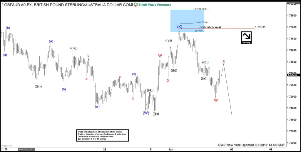 GBPAUD 5 June 1 Hour NY chart before UK Election