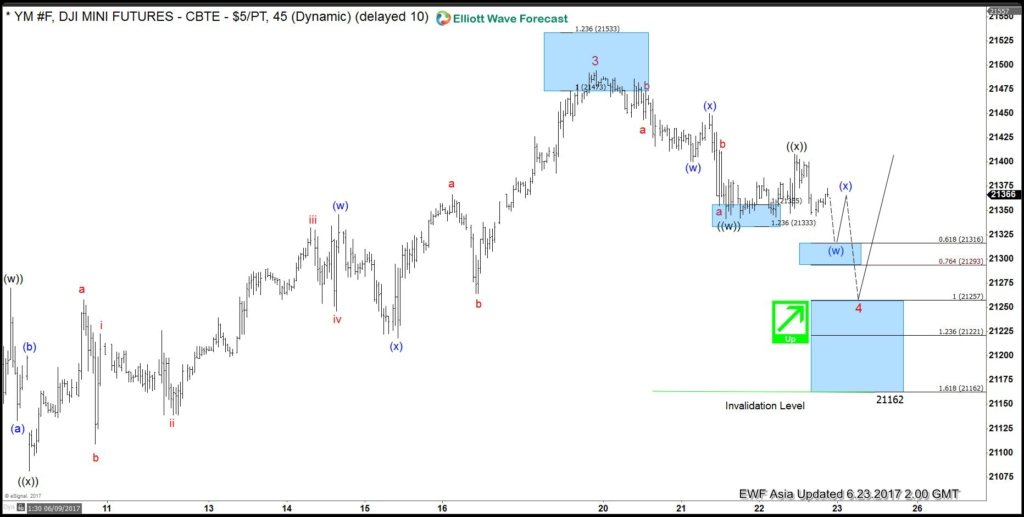 YM (DJI Futures) Elliott Wave Analysis