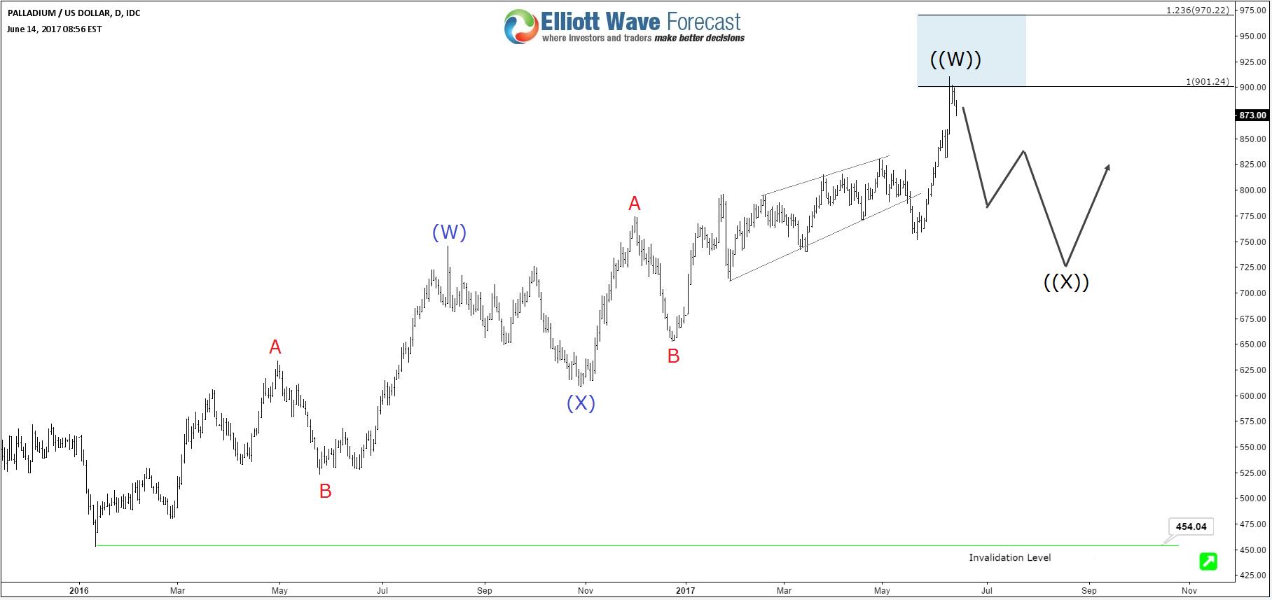 Post «Palladium XPDUSD Elliott Wave Impulse» in blog Elliott