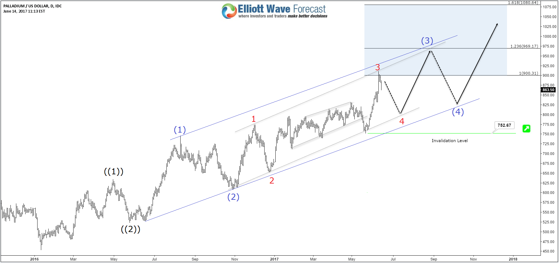 Palladium XPDUSD Elliott Wave Impulse