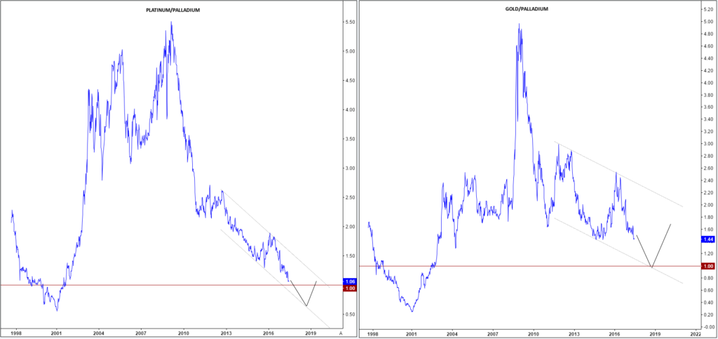 Palladium vs Platinum vs Gold