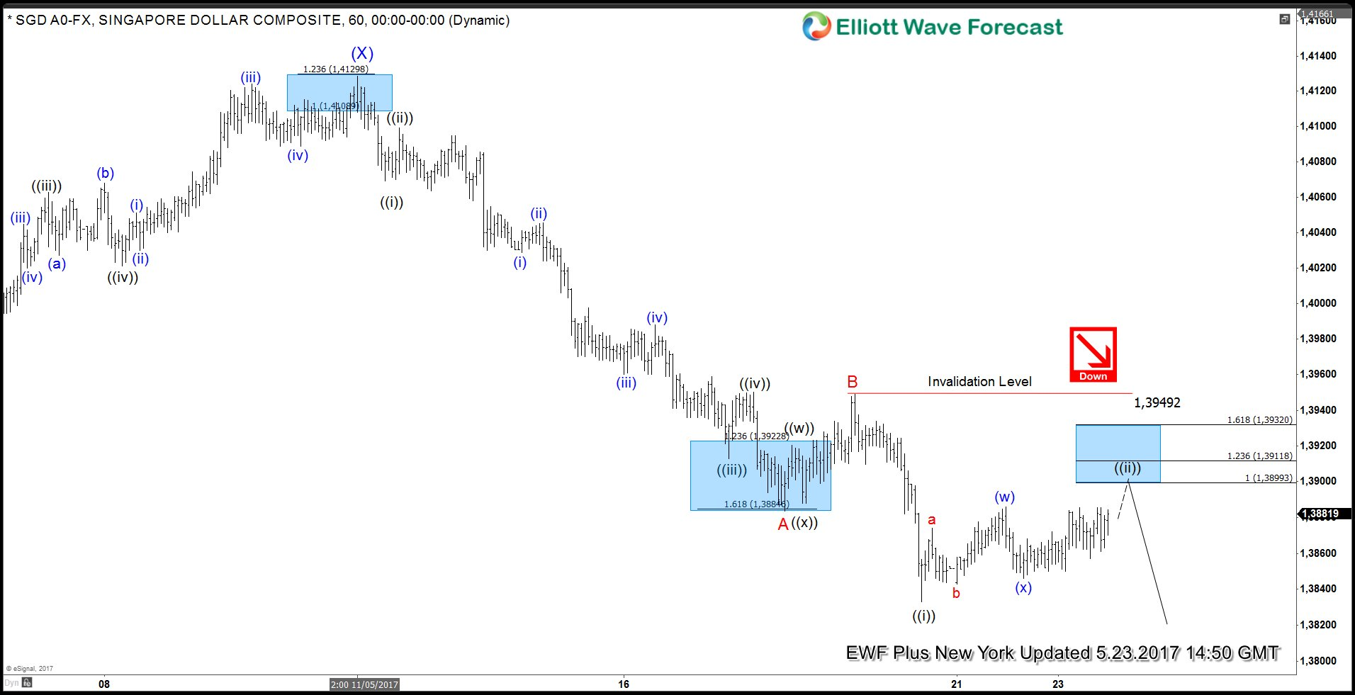 usdsgd trade from 5/23 live trading room - elliott wave forecast