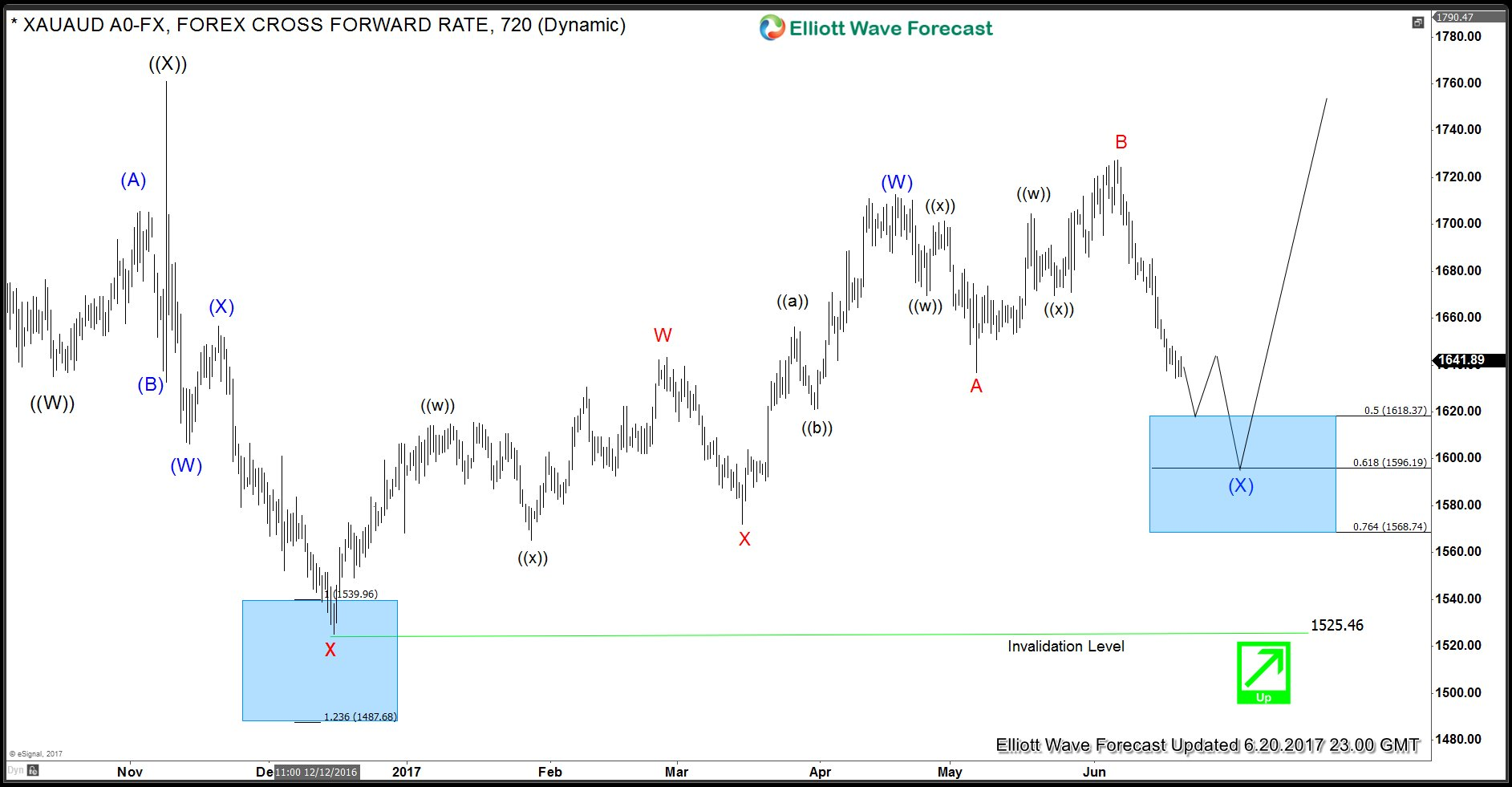 XAUAUD Daily Elliott Wave Analysis ALT view 6.20.2017