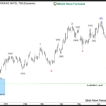 XAUAUD Mid-term Elliott Wave Analysis