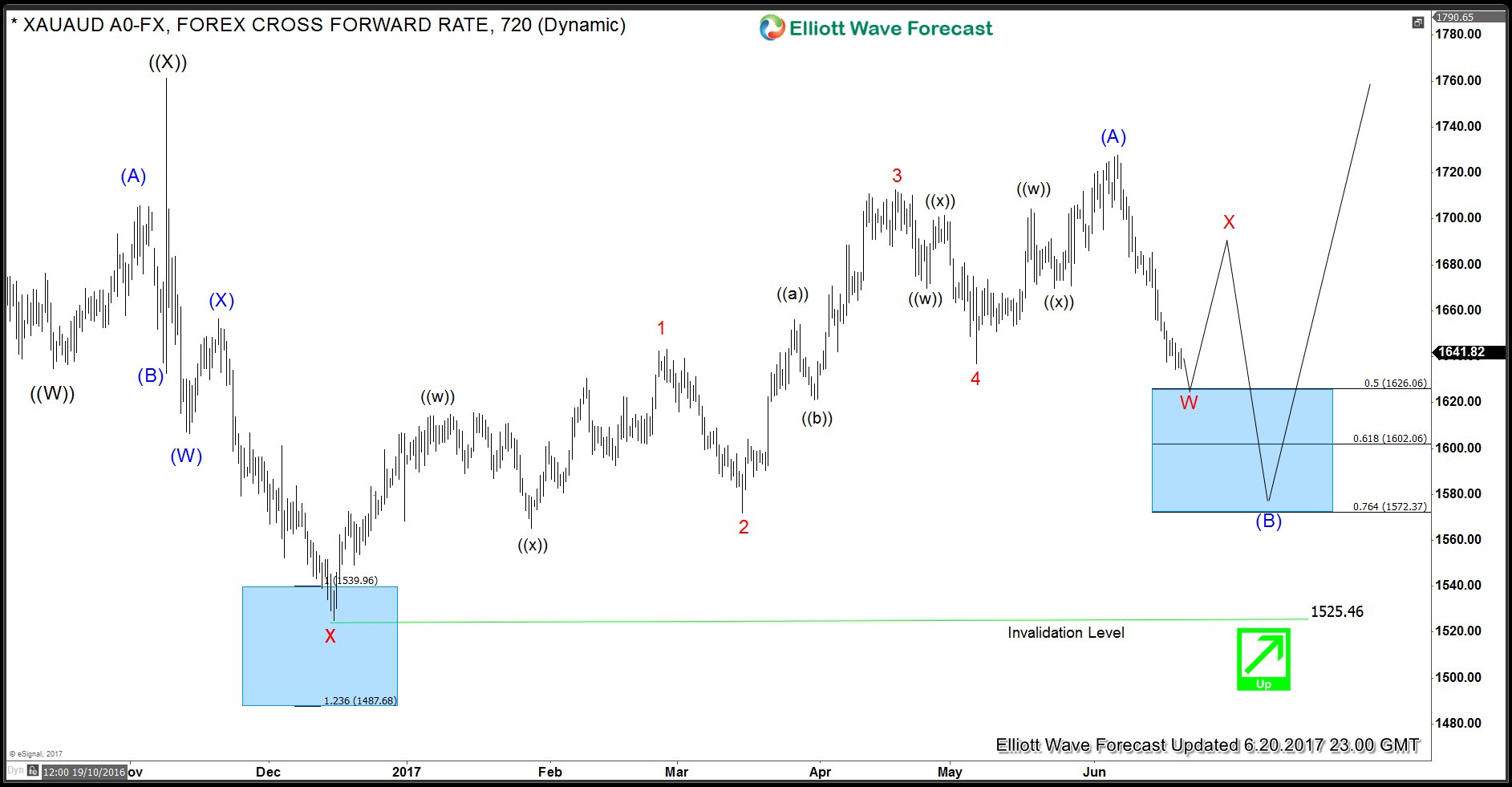 XAUAUD Daily Elliott Wave Analysis 6.20.2017