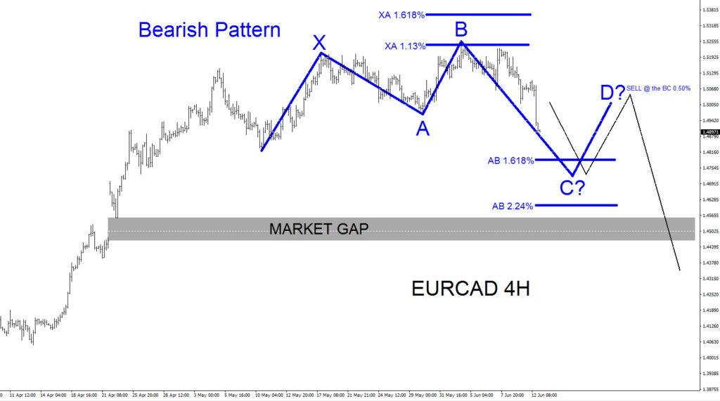 eurcad, elliottwave, elliott wave, forex, trading, bearish, pattern