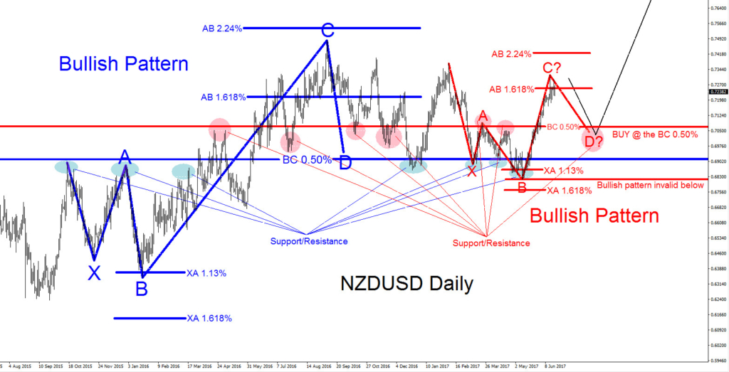NZDUSD, elliottwave, elliott wave, patterns, bearish, forex, trading, FX