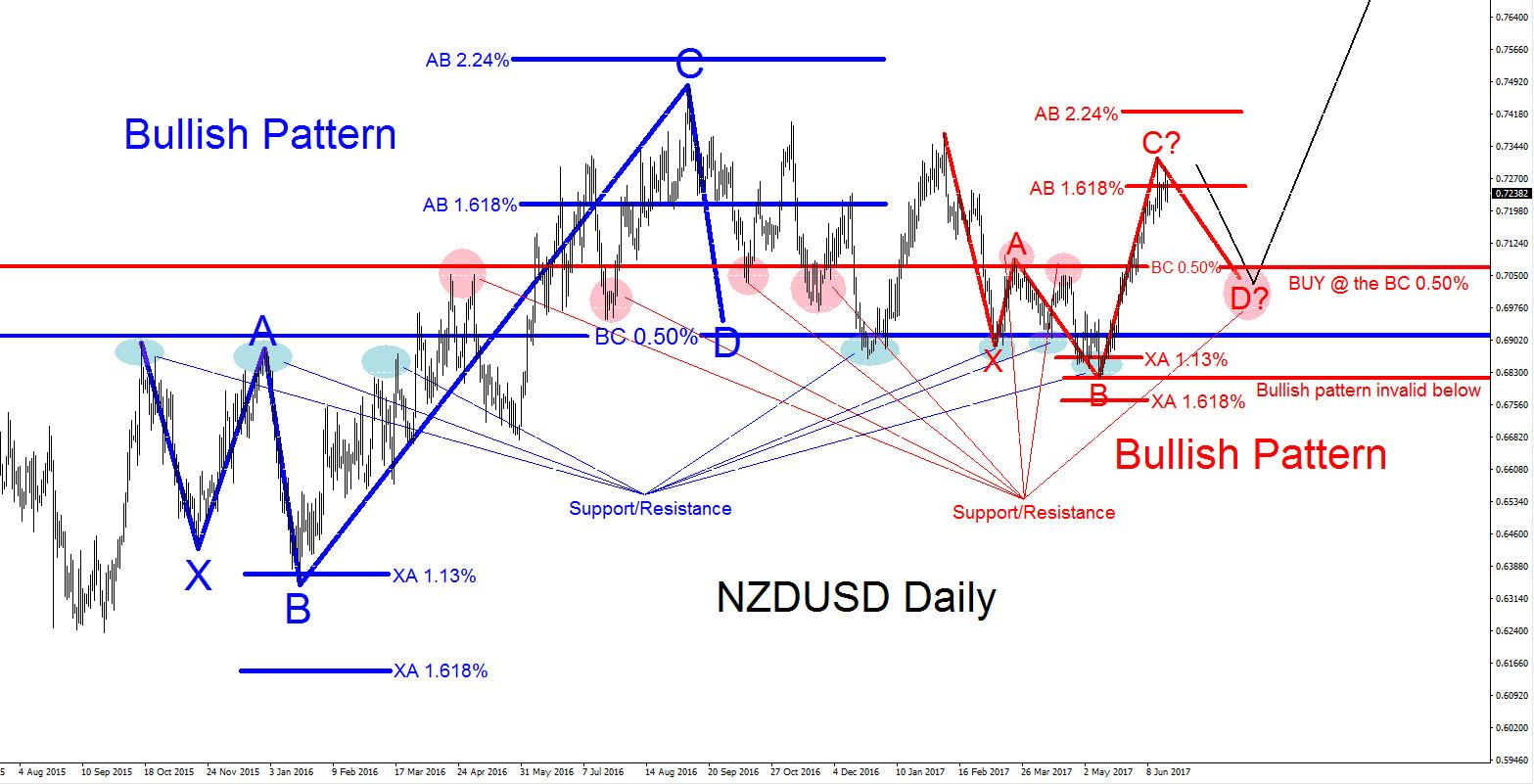 NZDUSD : Wait for Pullback then Buy Again