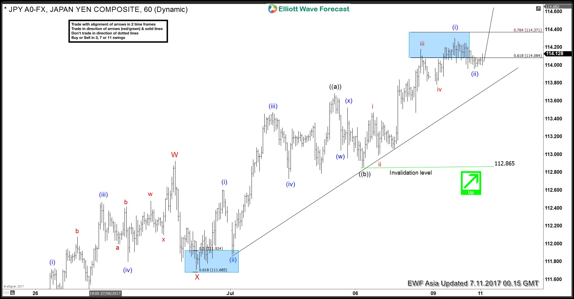 Elliott wave forex forecast