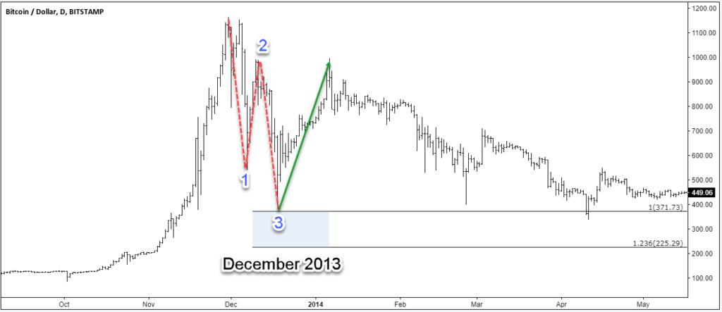 Bitcoin December 2013