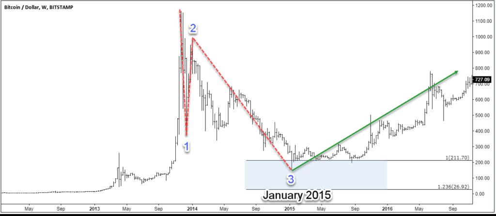 Bitcoin January 2015