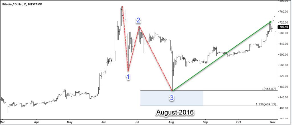 Bitcoin July 2016