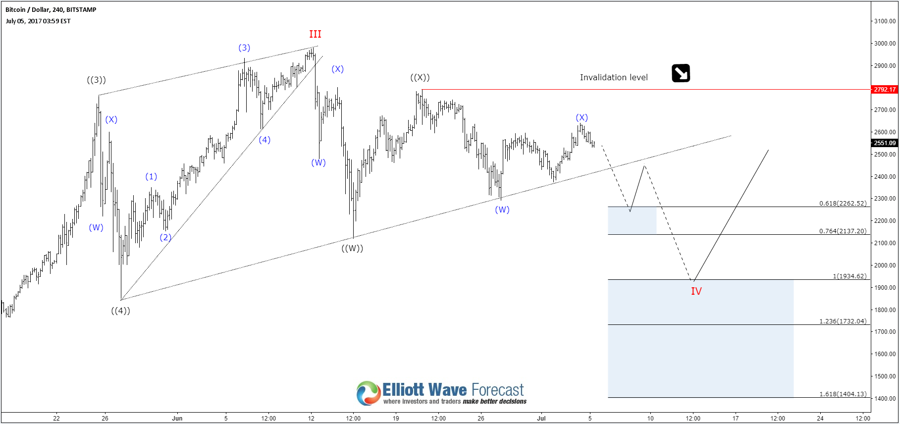 Next Elliott Wave Target for Bitcoin BTCUSD