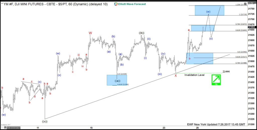 Dow Future Elliott Wave View: Resuming Higher