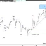 Dow Futures Elliott Wave View: Extending Higher