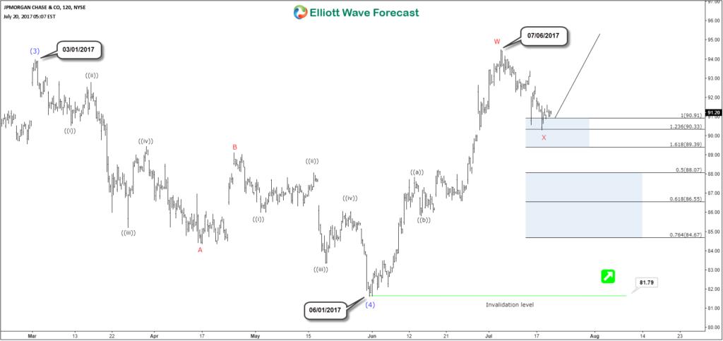 JPM 4H Chart 07.20