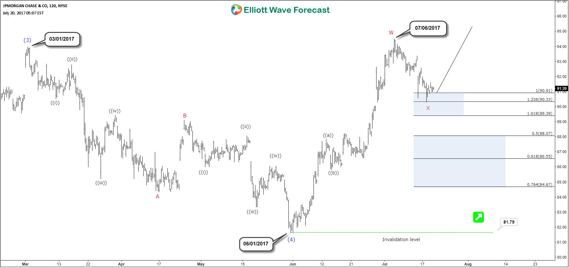 Jpm Elliott Wave Bullish Structure Elliott Wave Forecast