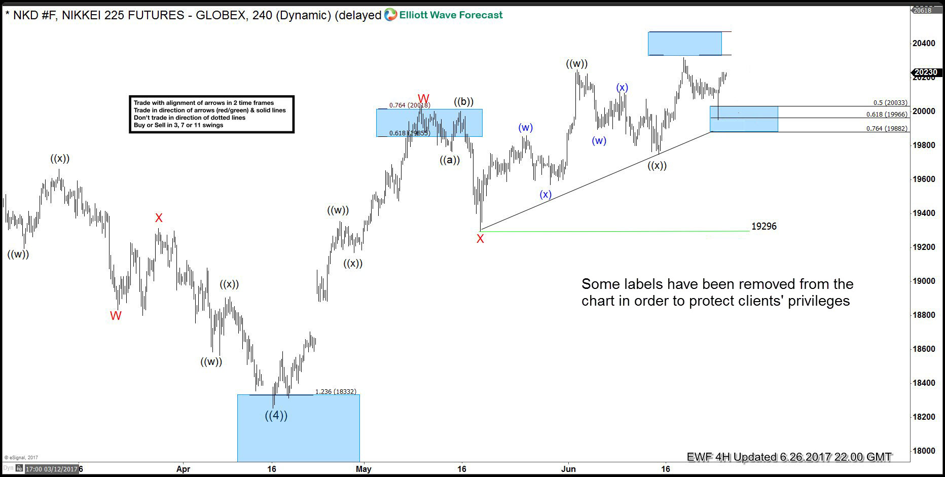 Nikkei (NKD #F) Elliott Wave 4