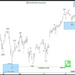 SPX Elliott wave view: Showing impulse