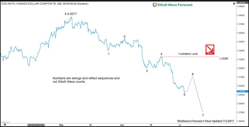 USDCAD 4 hour chart