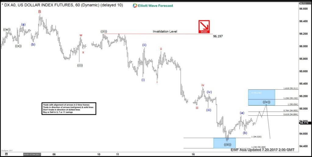 DXY 1 Hour July 20