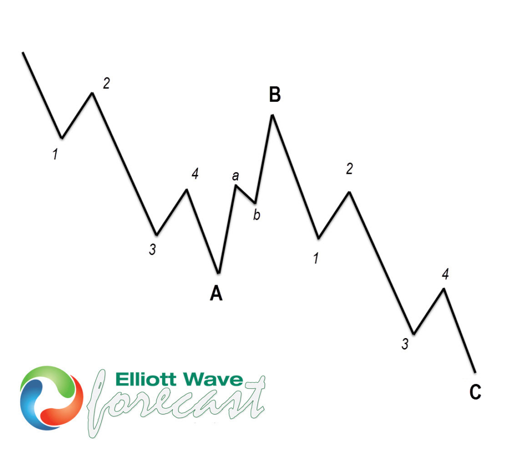 DXY Elliott Wave View: More Downside