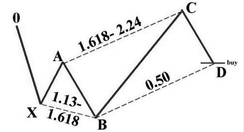 GBPUSD, Bullish, Pattern, elliottwave, elliott wave, forex, trading