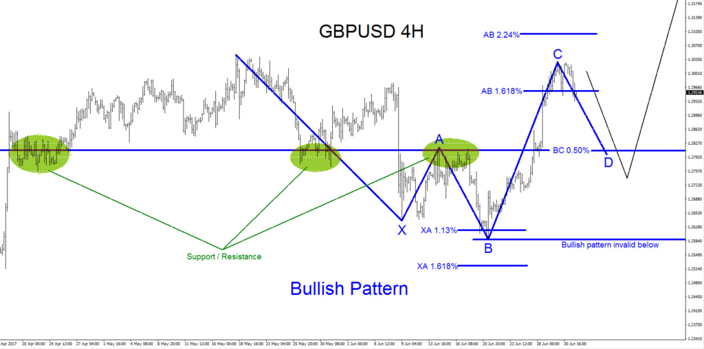 GBPUSD, Bullish, Pattern, Forex, Trading, Elliottwave, Elliott Wave