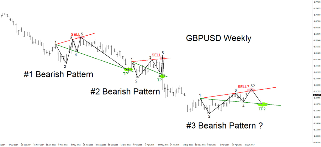 GBPUSD, Bearish, Pattern, Forex, Trading, Elliottwave, Elliott Wave