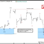 CL_F Oil Elliott Wave View: Pullback in progress