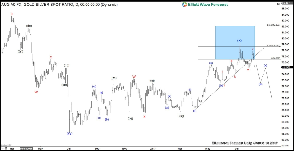 Gold to Silver ratio elliottwave chart Aug 10