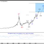 NASDAQ Composite Index should pullback soon