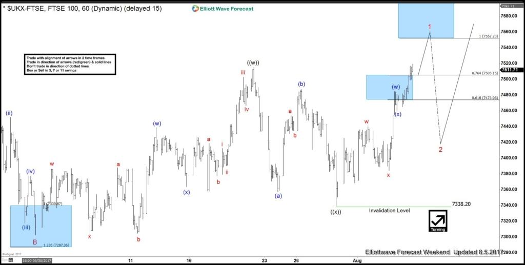 FTSE 1H Chart
