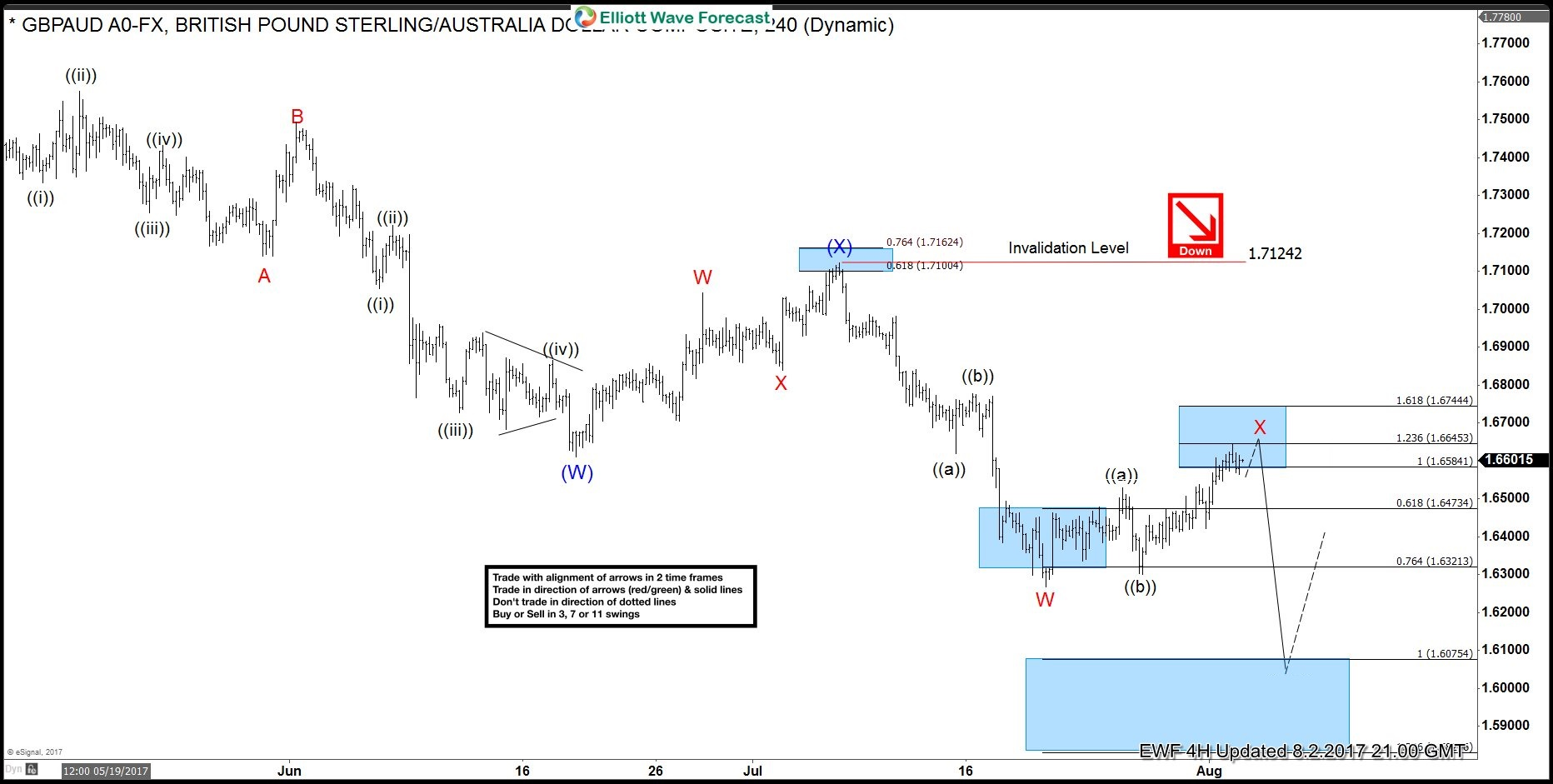 gbpaud trade from 8 2 live trading room