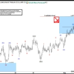Elliott Wave Flat explained through GBPAUD example