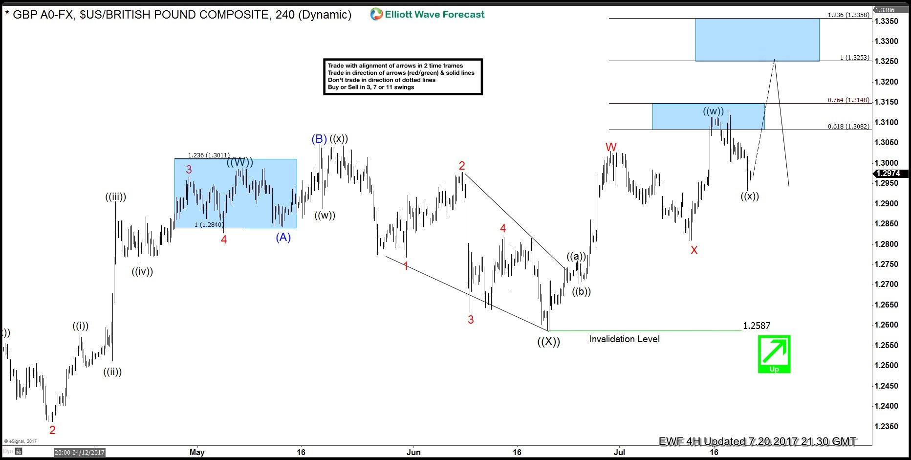 gbpusd trade from 7/20 live trading room - elliott wave forecast
