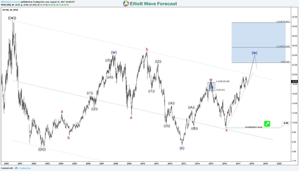 NYSE HPQ HP Inc Weekly