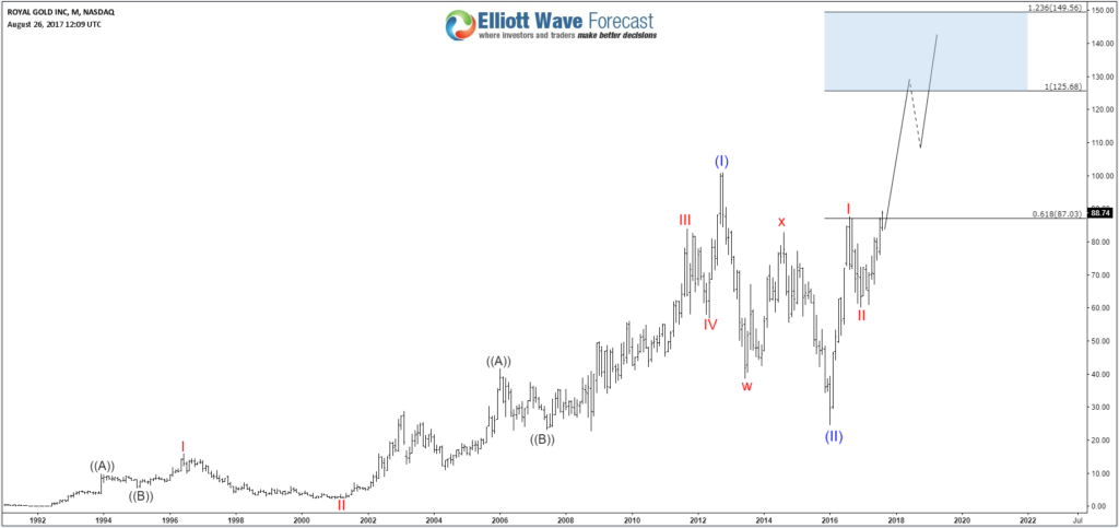 Royal Gold Monthly Chart