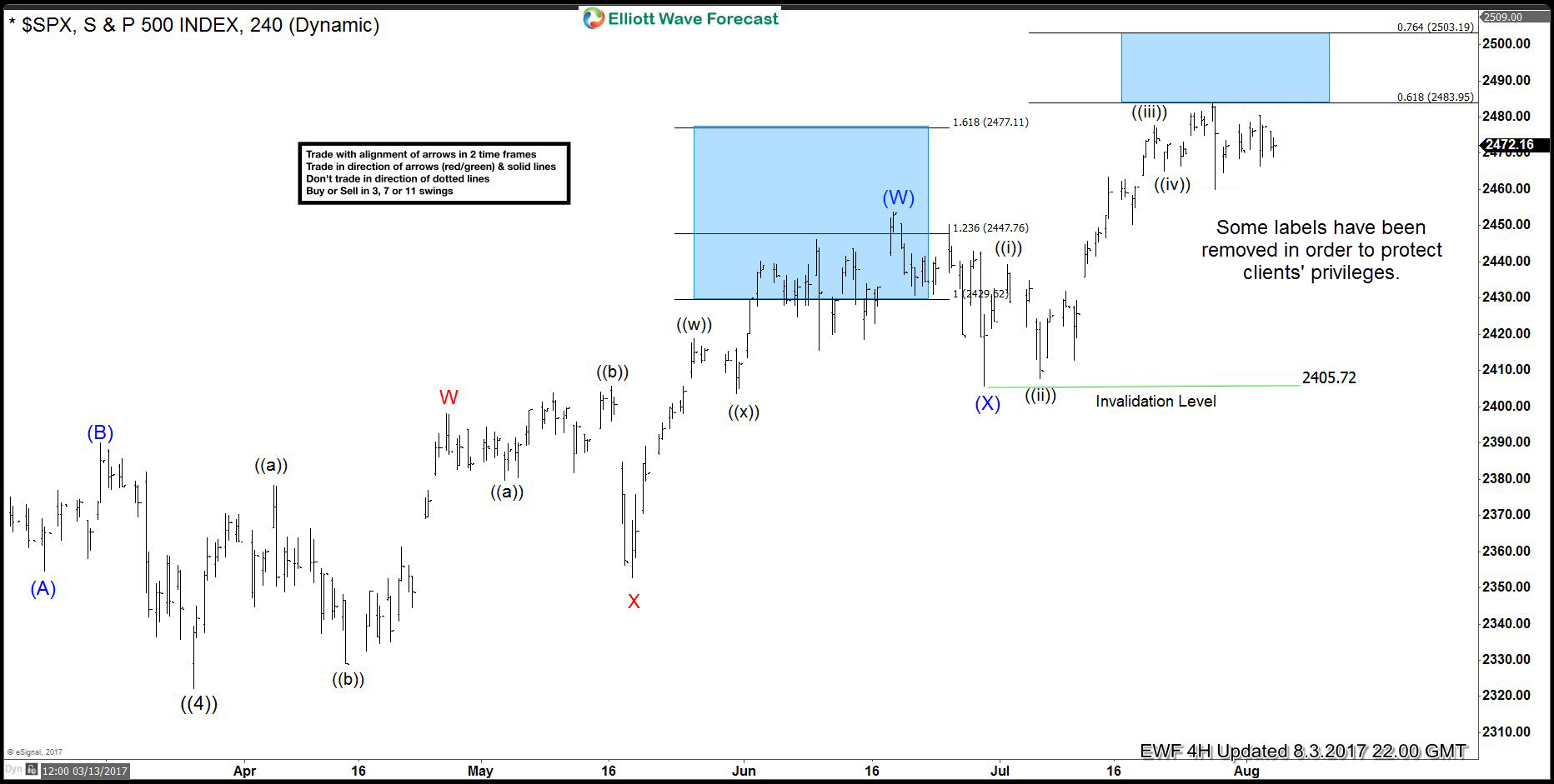 SPX elliott wave