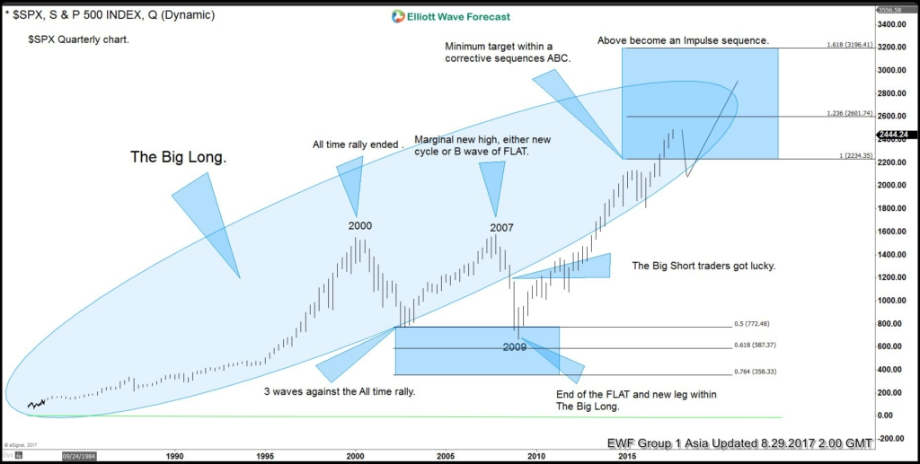 SPX Long Term Elliott Wave