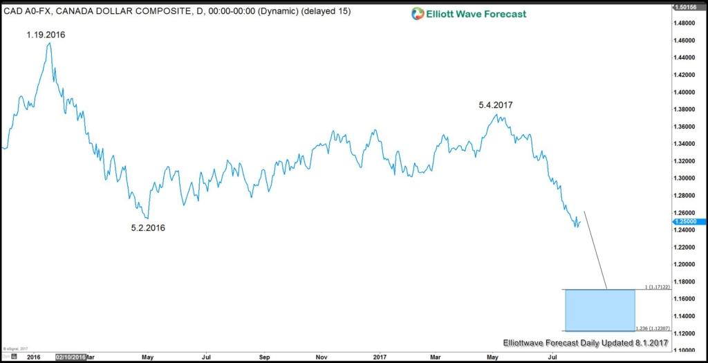 USD remains weak against CAD