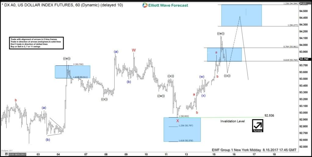 USDX Double three Elliott wave structure