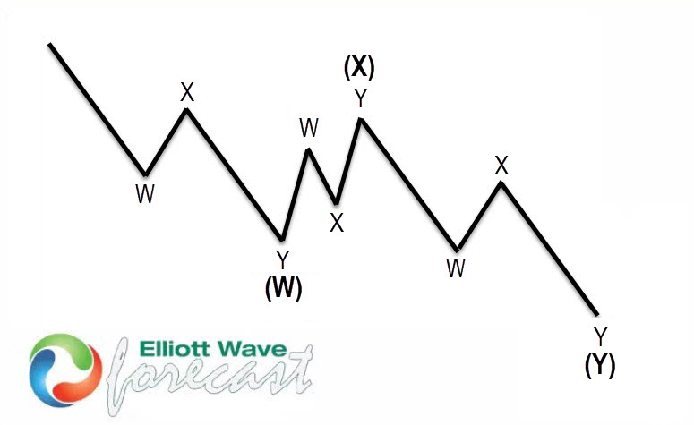 USDX Elliott wave view: Double three