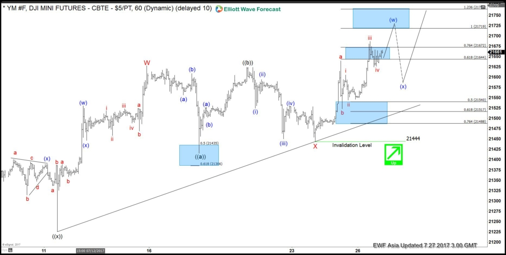 Dow E-mini Future Elliott wave calling upside