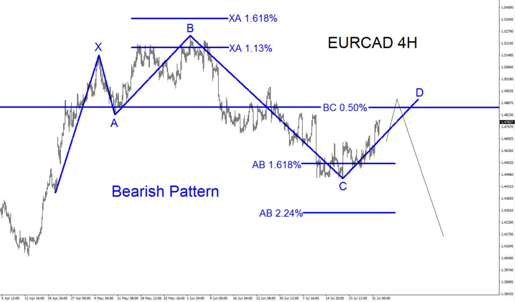 EURCAD, elliottwave, trading, forex, bearish, pattern, elliott wave, technical analysis