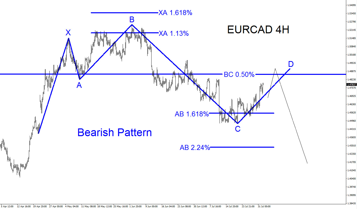 EURCAD Selling Opportunity