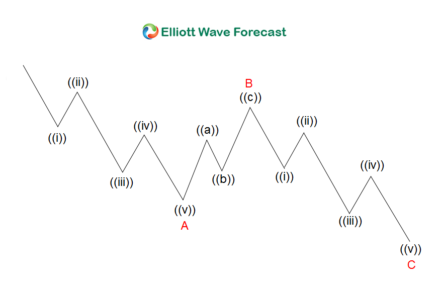 Gold Elliott Wave View: More Upside