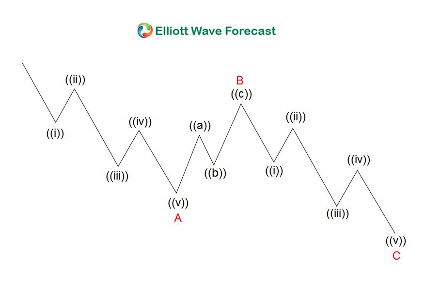 Zigzag 3 Wave Structure